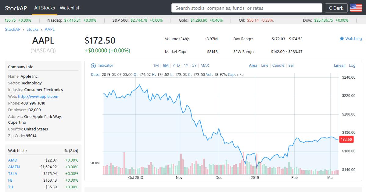 Wtiu Ubs Etracs Proshares Daily 3x Stock Price And Chart Stockap